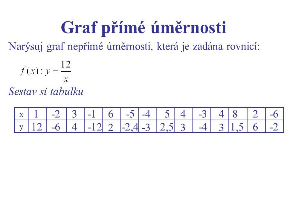 Graf přímé úměrnosti x y Narýsuj graf nepřímé úměrnosti, která je zadána rovnicí: Sestav si tabulku 1 12 -2 -6 3 4 -12 6 2 -5 -2,4 -4 -3 5 2,5 4 3 -3