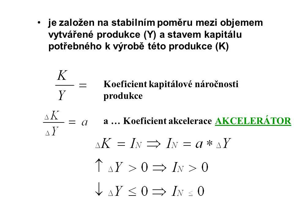 je založen na stabilním poměru mezi objemem vytvářené produkce (Y) a stavem kapitálu potřebného k výrobě této produkce (K) Koeficient kapitálové náročnosti produkce a … Koeficient akcelerace AKCELERÁTOR