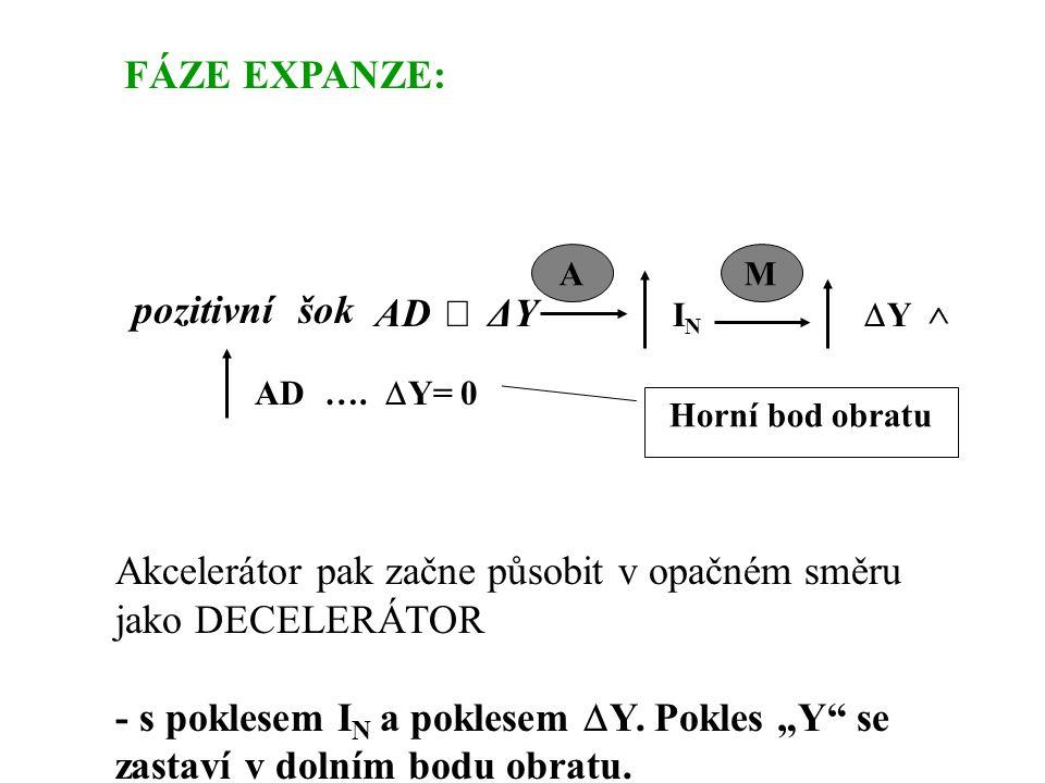FÁZE EXPANZE: Akcelerátor pak začne působit v opačném směru jako DECELERÁTOR - s poklesem I N a poklesem  Y.