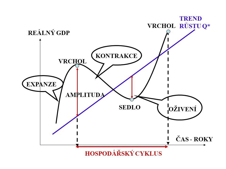 VRCHOL SEDLO ČAS - ROKY REÁLNÝ GDP HOSPODÁŘSKÝ CYKLUS EXPANZE AMPLITUDA OŽIVENÍ TREND RŮSTU Q* KONTRAKCE
