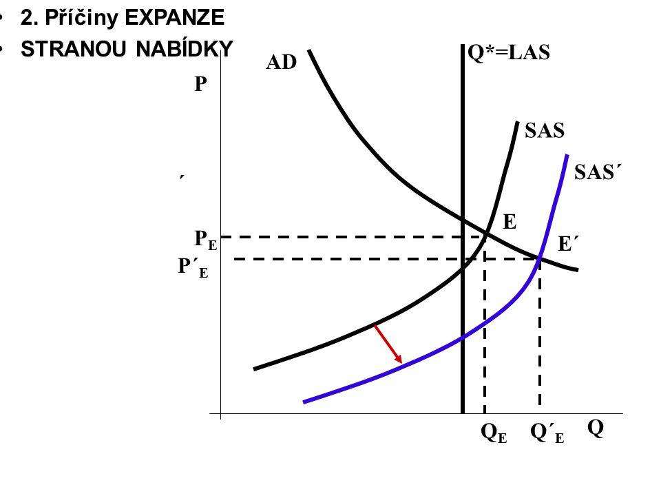 Q´ E QEQE Q Q*=LAS E´ PEPE P´ E E ´ AD SAS SAS´ P 2. Příčiny EXPANZE STRANOU NABÍDKY