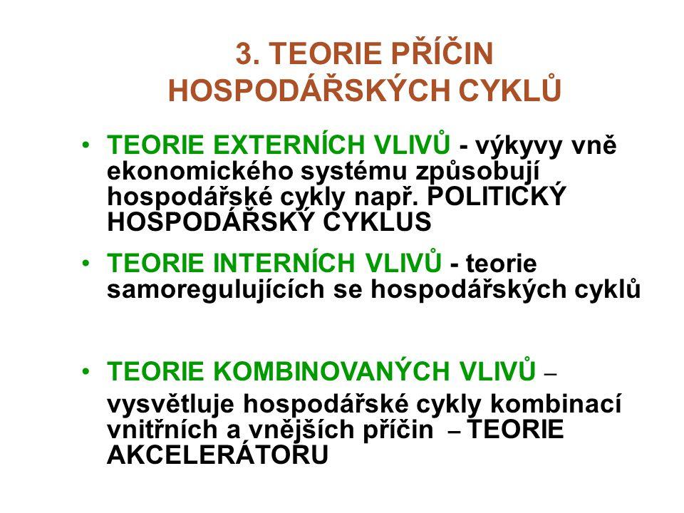 3. TEORIE PŘÍČIN HOSPODÁŘSKÝCH CYKLŮ TEORIE EXTERNÍCH VLIVŮ - výkyvy vně ekonomického systému způsobují hospodářské cykly např. POLITICKÝ HOSPODÁŘSKÝ