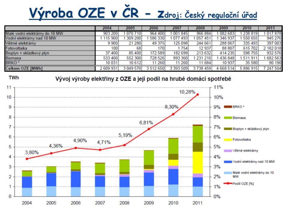 Výkon fotovoltaických elektráren v ČR Zdroj: Český regulační úřad
