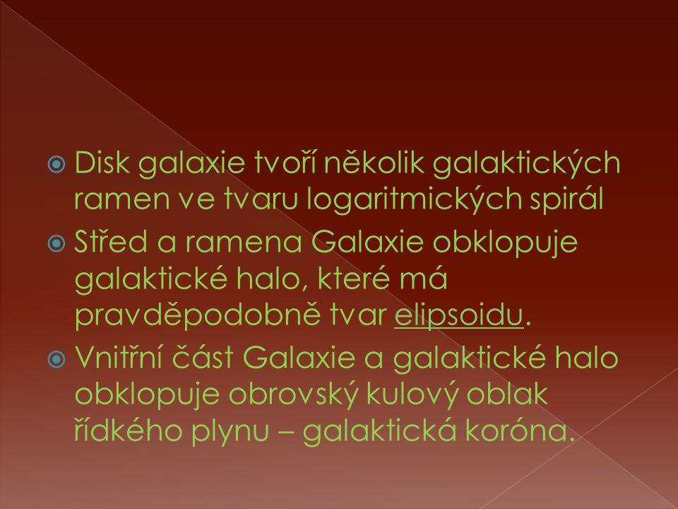  Disk galaxie tvoří několik galaktických ramen ve tvaru logaritmických spirál  Střed a ramena Galaxie obklopuje galaktické halo, které má pravděpodobně tvar elipsoidu.elipsoidu  Vnitřní část Galaxie a galaktické halo obklopuje obrovský kulový oblak řídkého plynu – galaktická koróna.