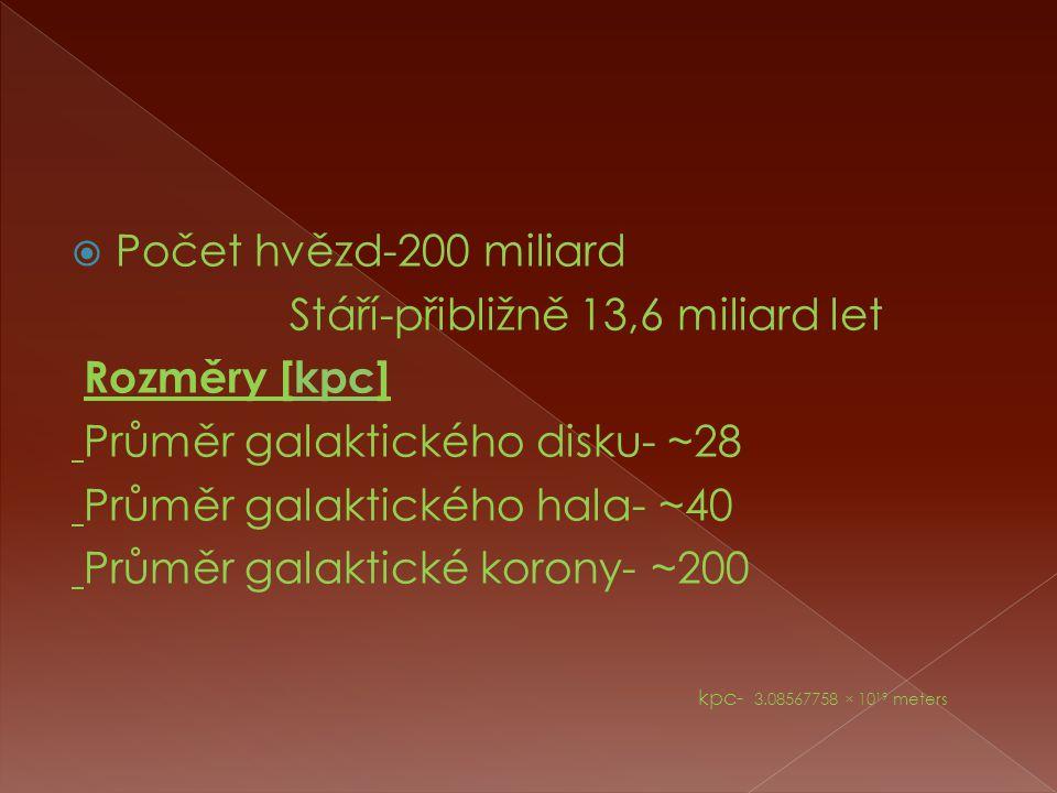  Počet hvězd-200 miliard Stáří-přibližně 13,6 miliard let Rozměry [kpc]kpc Průměr galaktického disku- ~28 Průměr galaktického hala- ~40 Průměr galaktické korony- ~200 kpc- 3.08567758 × 10 19 meters