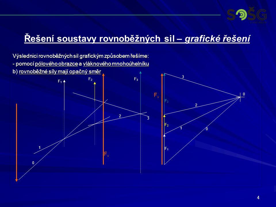 5 Výslednici rovnoběžných sil grafickým způsobem řešíme: - pomocí pólového obrazce a vláknového mnohoúhelníku c) rovnoběžné síly mají rozdílný směr F1F1 F2F2 F3F3 F1F1 F2F2 F3F3 0 0 1 2 3 0 1 2 3 FvFv FvFv Řešení soustavy rovnoběžných sil – grafické řešení