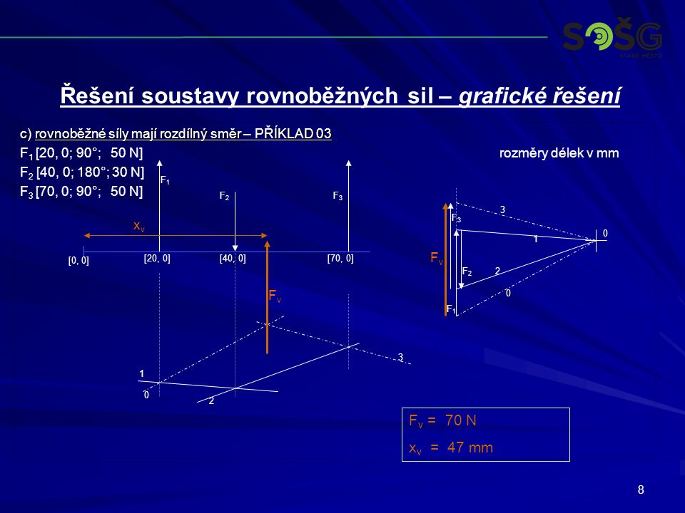 8 c) rovnoběžné síly mají rozdílný směr – PŘÍKLAD 03 F 1 [20, 0; 90°; 50 N]rozměry délek v mm F 2 [40, 0; 180°; 30 N] F 3 [70, 0; 90°; 50 N] F1F1 F2F2