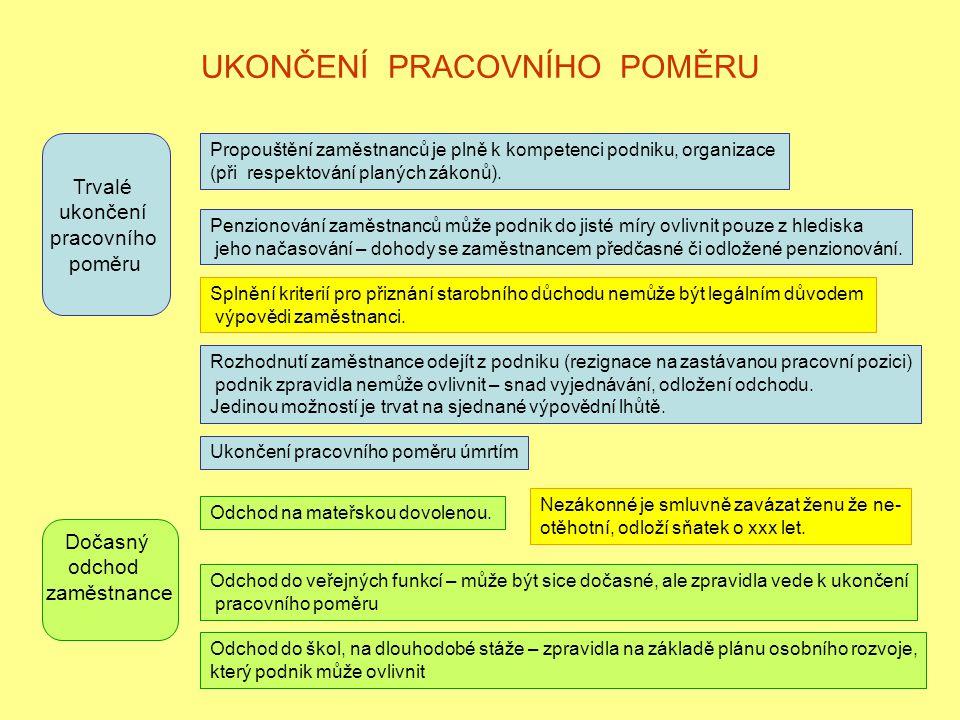 UKONČENÍ PRACOVNÍHO POMĚRU Trvalé ukončení pracovního poměru Propouštění zaměstnanců je plně k kompetenci podniku, organizace (při respektování planýc