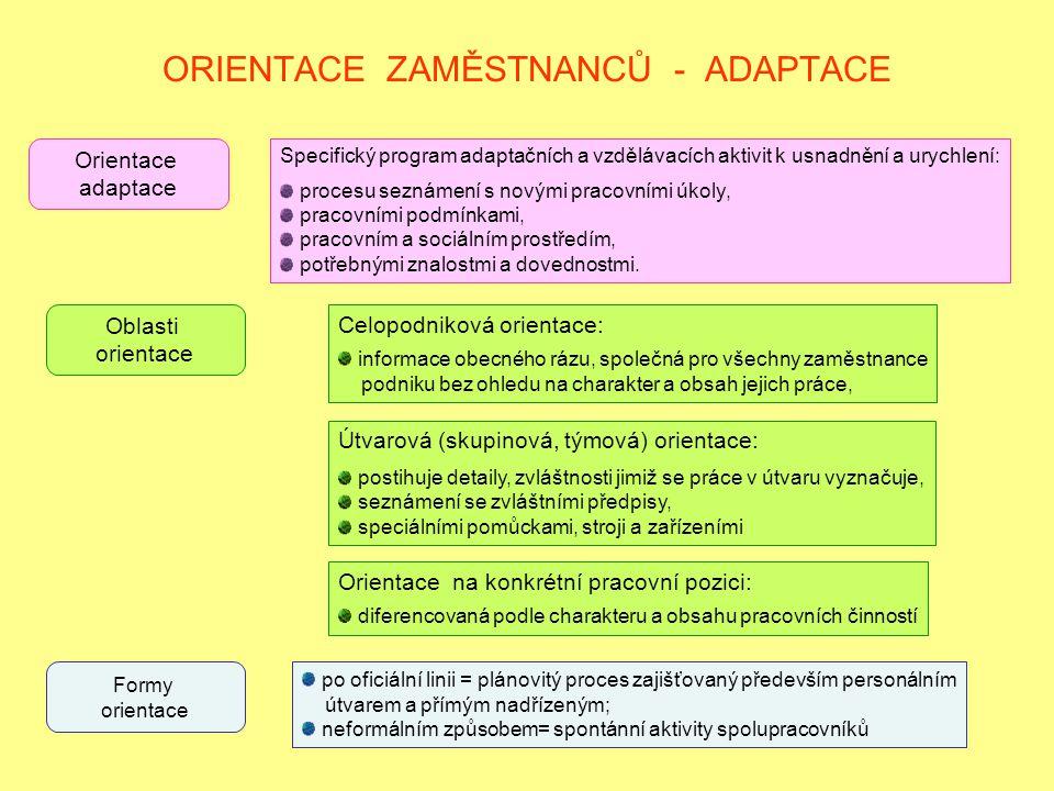 ORIENTACE ZAMĚSTNANCŮ - ADAPTACE Orientace adaptace Specifický program adaptačních a vzdělávacích aktivit k usnadnění a urychlení: procesu seznámení s
