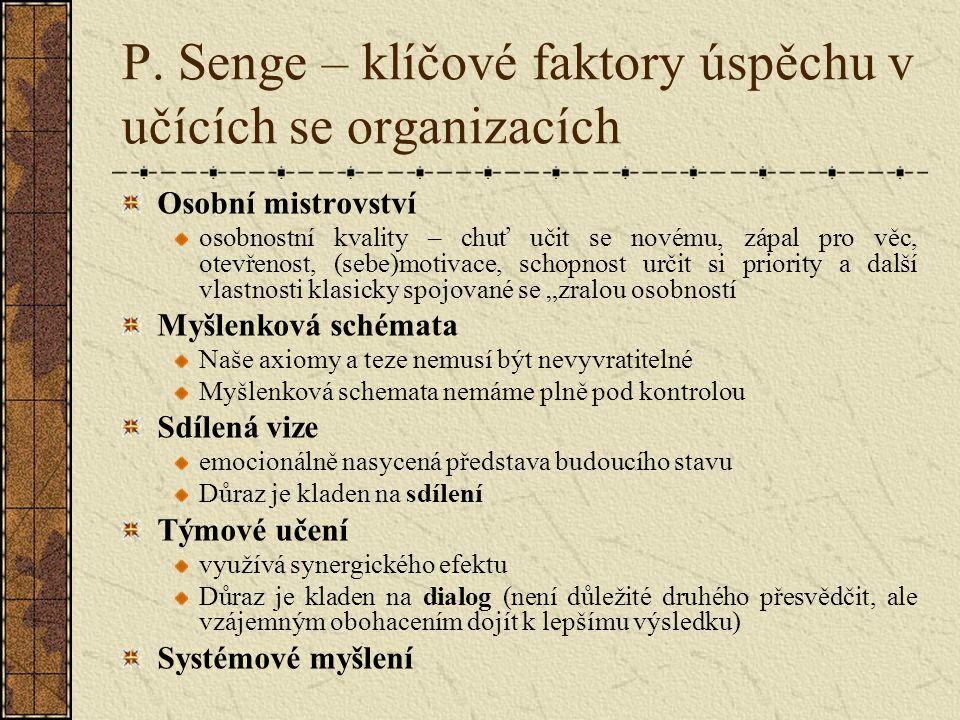 P. Senge – klíčové faktory úspěchu v učících se organizacích Osobní mistrovství osobnostní kvality – chuť učit se novému, zápal pro věc, otevřenost, (
