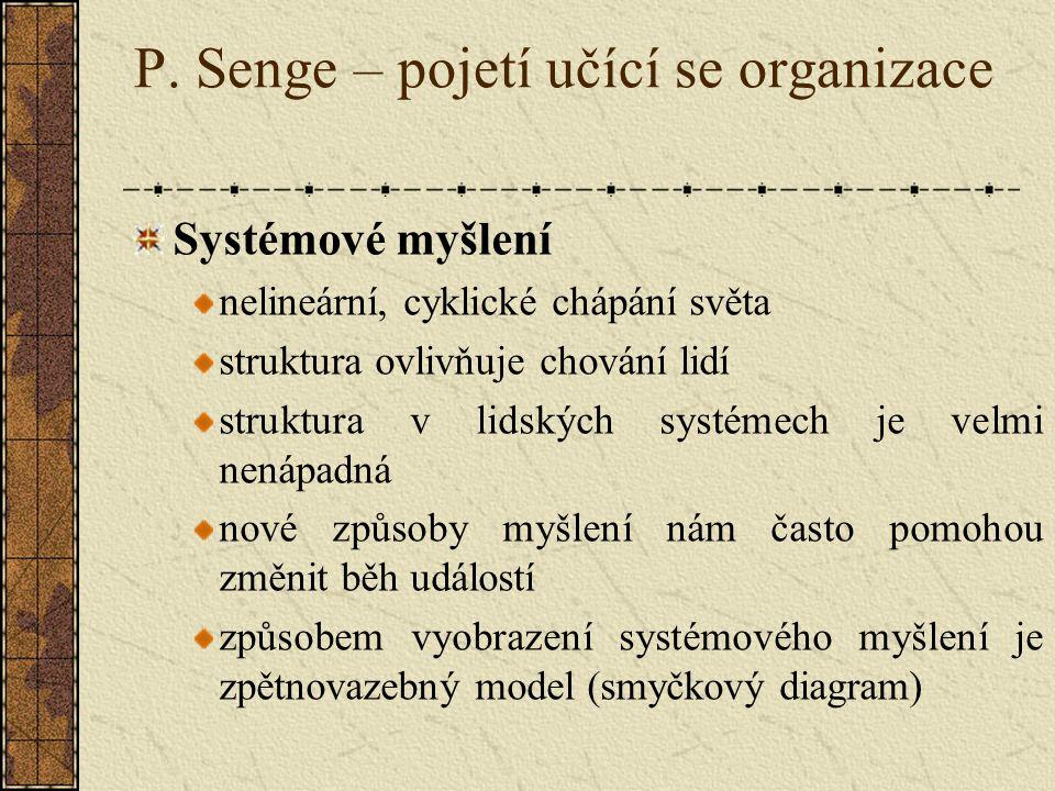 P. Senge – pojetí učící se organizace Systémové myšlení nelineární, cyklické chápání světa struktura ovlivňuje chování lidí struktura v lidských systé