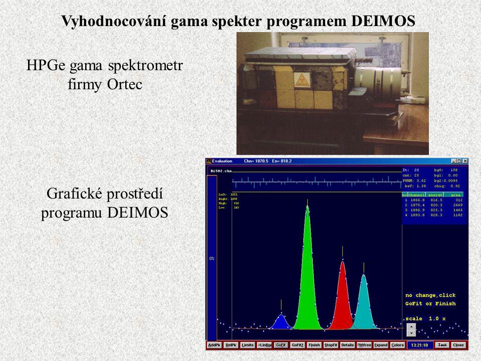 Vyhodnocování gama spekter programem DEIMOS HPGe gama spektrometr firmy Ortec Grafické prostředí programu DEIMOS