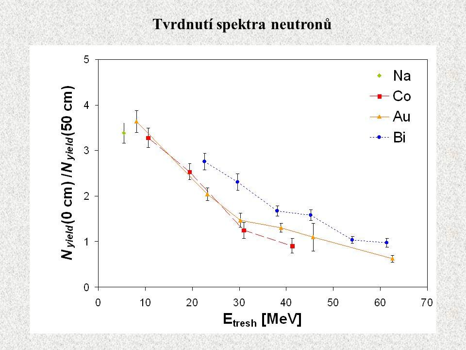 Tvrdnutí spektra neutronů