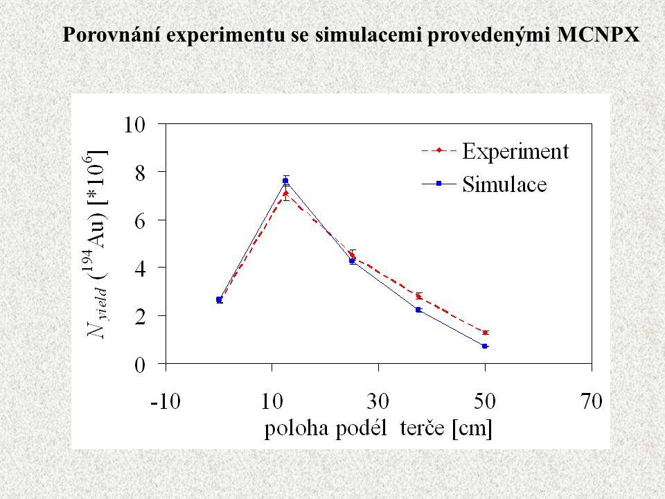 Porovnání experimentu se simulacemi provedenými MCNPX