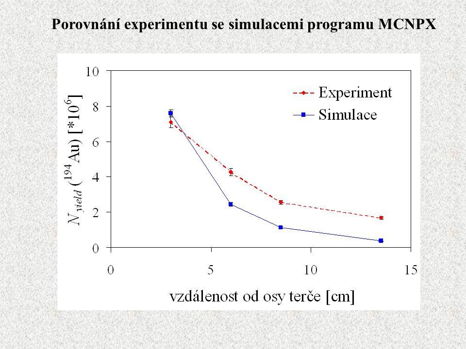 Porovnání experimentu se simulacemi programu MCNPX