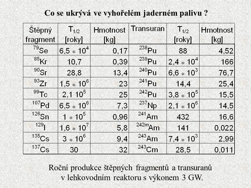 Výtěžek (N yield ) je počet vyprodukovaných jader daného izotopu v aktivačím detektoru za celé ozařování vztažený na gram hmotnosti fólie a jeden svazkový proton.