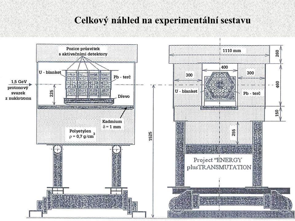 Celkový náhled na experimentální sestavu