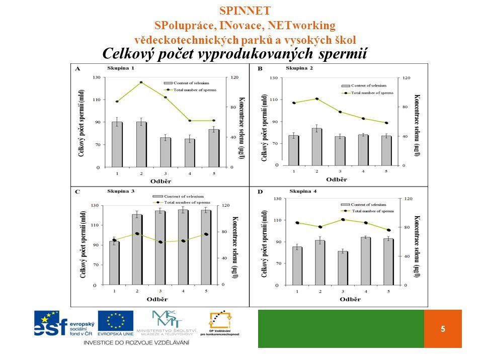 SPINNET SPolupráce, INovace, NETworking vědeckotechnických parků a vysokých škol 5 Celkový počet vyprodukovaných spermií