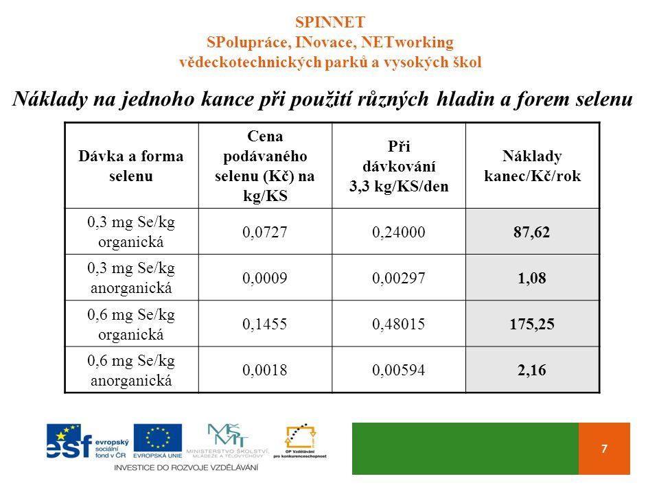SPINNET SPolupráce, INovace, NETworking vědeckotechnických parků a vysokých škol 7 Náklady na jednoho kance při použití různých hladin a forem selenu Dávka a forma selenu Cena podávaného selenu (Kč) na kg/KS Při dávkování 3,3 kg/KS/den Náklady kanec/Kč/rok 0,3 mg Se/kg organická 0,07270,2400087,62 0,3 mg Se/kg anorganická 0,00090,002971,08 0,6 mg Se/kg organická 0,14550,48015175,25 0,6 mg Se/kg anorganická 0,00180,005942,16