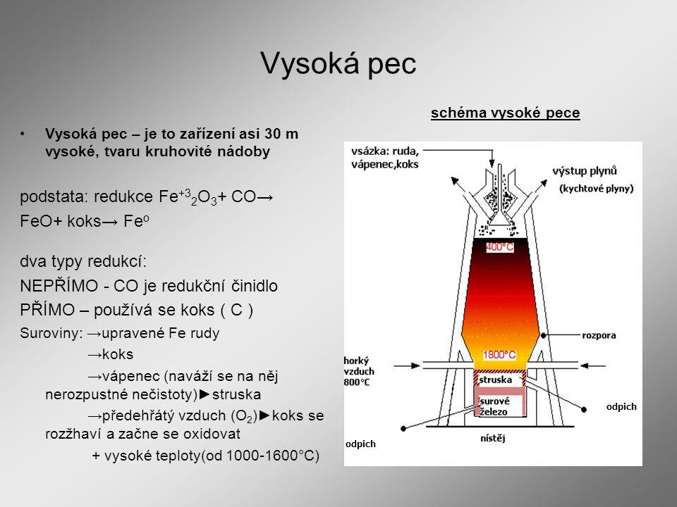 Vysoká pec Vysoká pec – je to zařízení asi 30 m vysoké, tvaru kruhovité nádoby podstata: redukce Fe +3 2 O 3 + CO→ FeO+ koks→ Fe o dva typy redukcí: N