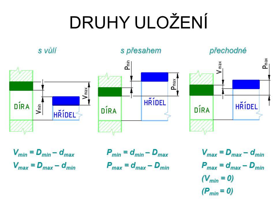 s vůlí s přesahem přechodné DRUHY ULOŽENÍ V min = D min – d max V max = D max – d min P min = d min – D max P max = d max – D min V max = D max – d min P max = d max – D min (V min = 0) (P min = 0)