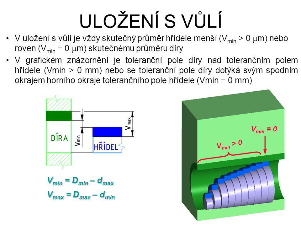 ULOŽENÍ S VŮLÍ V min = D min – d max V max = D max – d min V uložení s vůlí je vždy skutečný průměr hřídele menší (V min > 0  m) nebo roven (V min = 0  m) skutečnému průměru díry V grafickém znázornění je toleranční pole díry nad tolerančním polem hřídele (Vmin > 0 mm) nebo se toleranční pole díry dotýká svým spodním okrajem horního okraje tolerančního pole hřídele (Vmin = 0 mm)