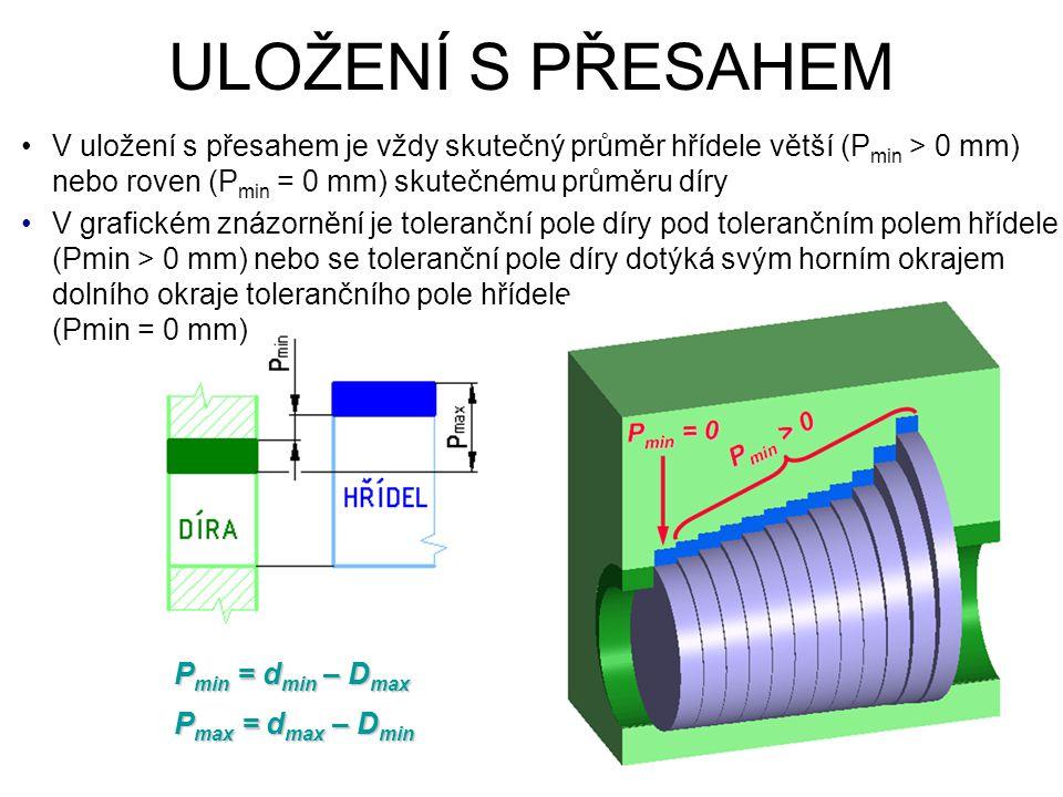 ULOŽENÍ S PŘESAHEM V uložení s přesahem je vždy skutečný průměr hřídele větší (P min > 0 mm) nebo roven (P min = 0 mm) skutečnému průměru díry V grafi