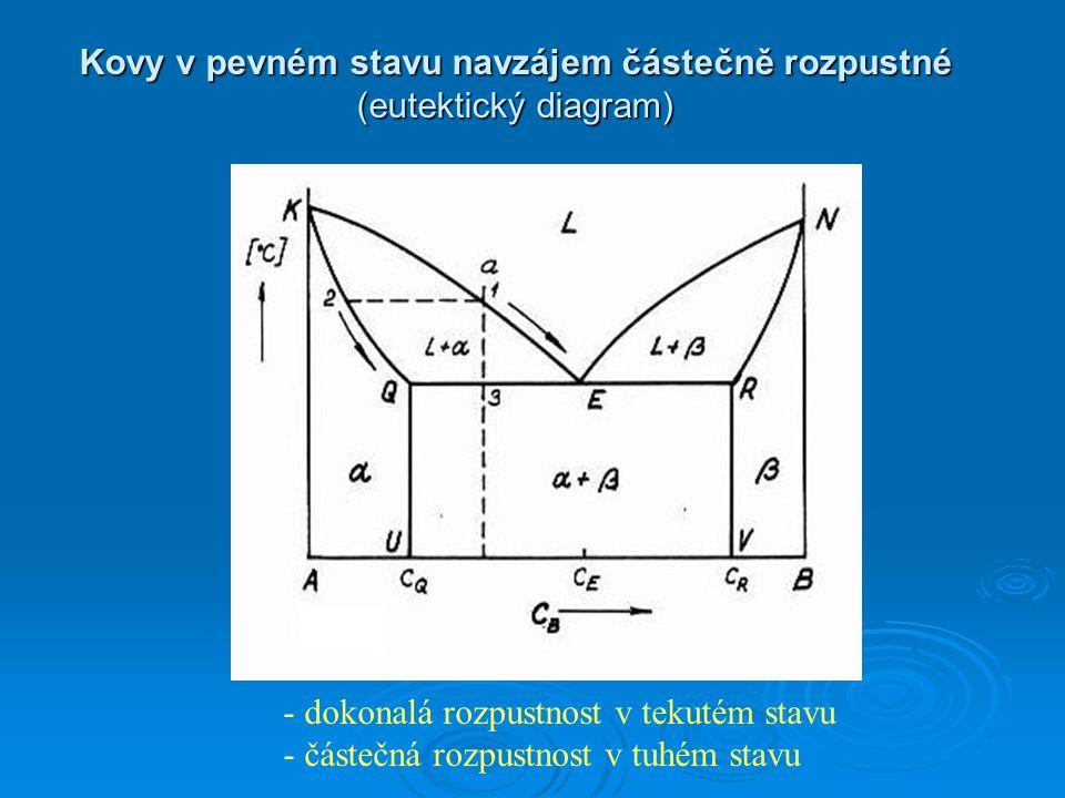Kovy v pevném stavu navzájem částečně rozpustné (eutektický diagram) - dokonalá rozpustnost v tekutém stavu - částečná rozpustnost v tuhém stavu