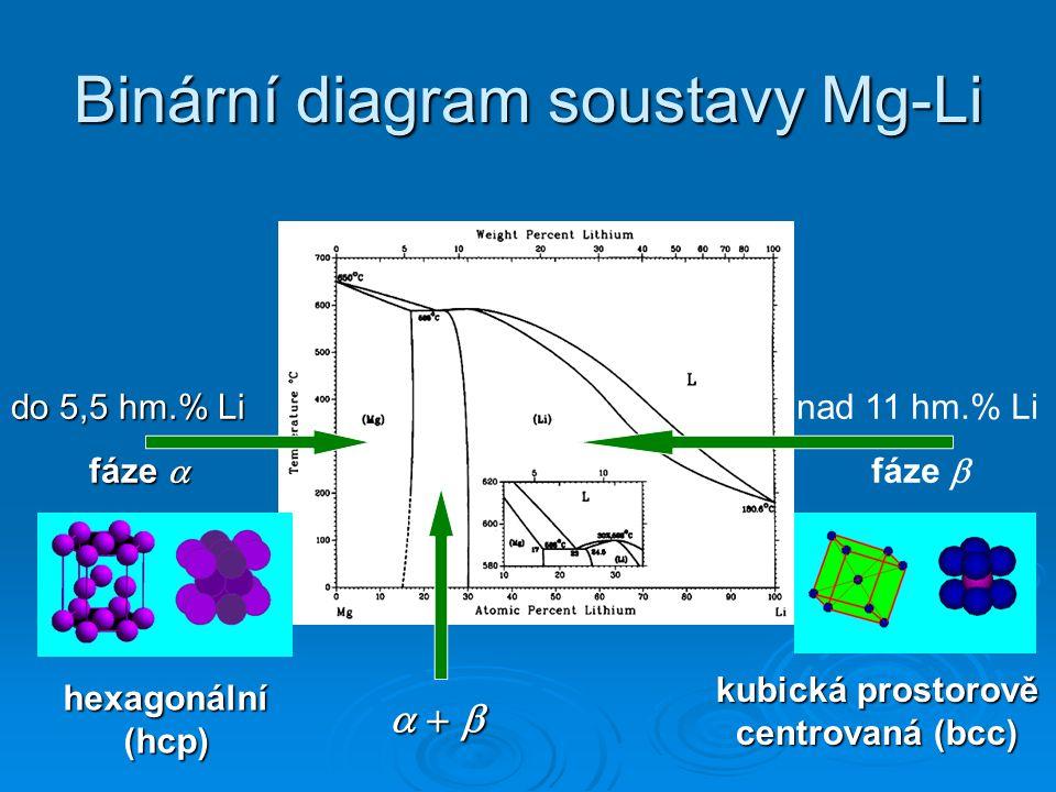 Binární diagram soustavy Mg-Li do 5,5 hm.% Li fáze  nad 11 hm.% Li fáze           hexagonální (hcp) kubická prostorově centrovaná (bcc)