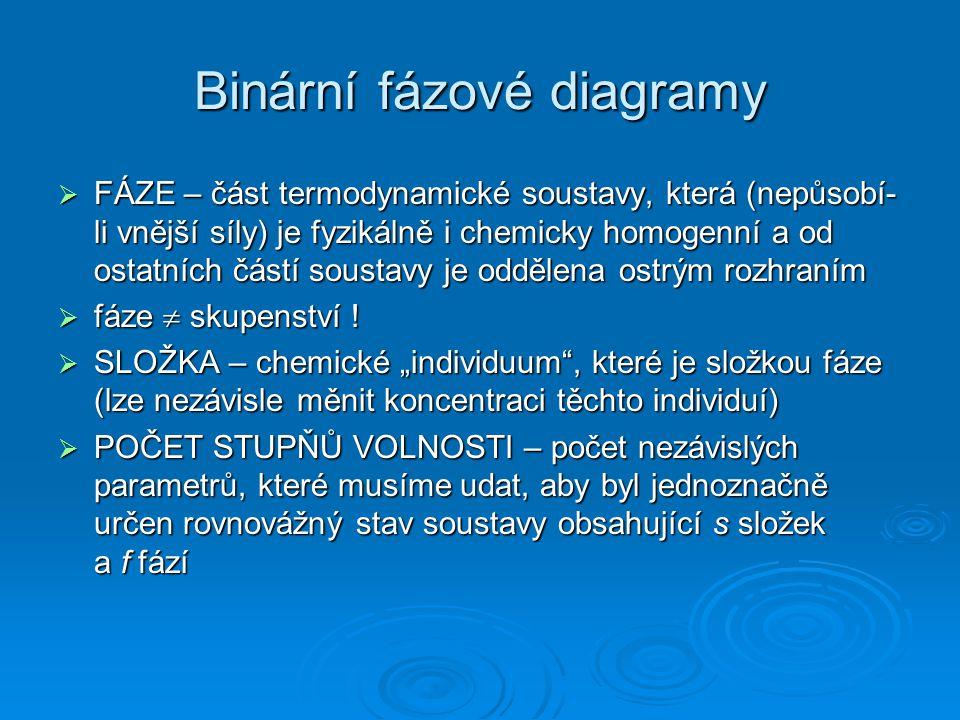 Binární fázové diagramy  FÁZE – část termodynamické soustavy, která (nepůsobí- li vnější síly) je fyzikálně i chemicky homogenní a od ostatních částí