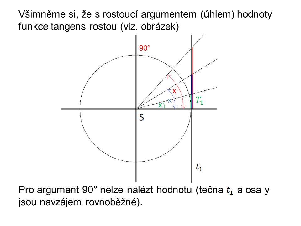 Všimněme si, že s rostoucí argumentem (úhlem) hodnoty funkce tangens rostou (viz.