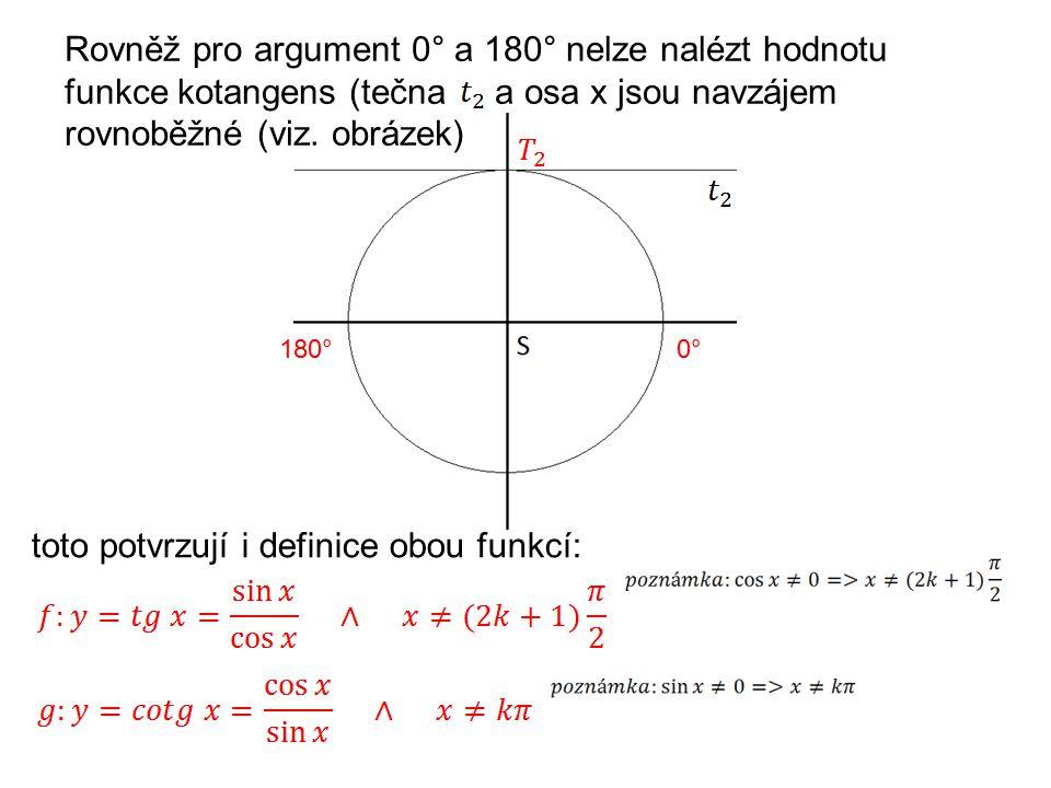 Rovněž pro argument 0° a 180° nelze nalézt hodnotu funkce kotangens (tečna a osa x jsou navzájem rovnoběžné (viz.