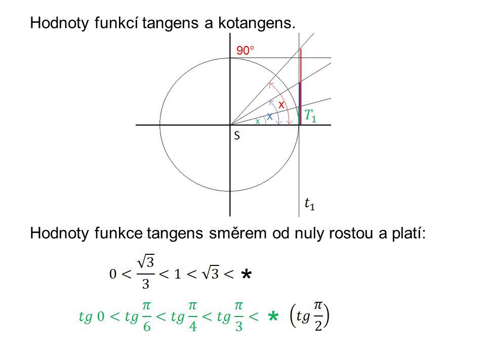 Hodnoty funkcí tangens a kotangens.