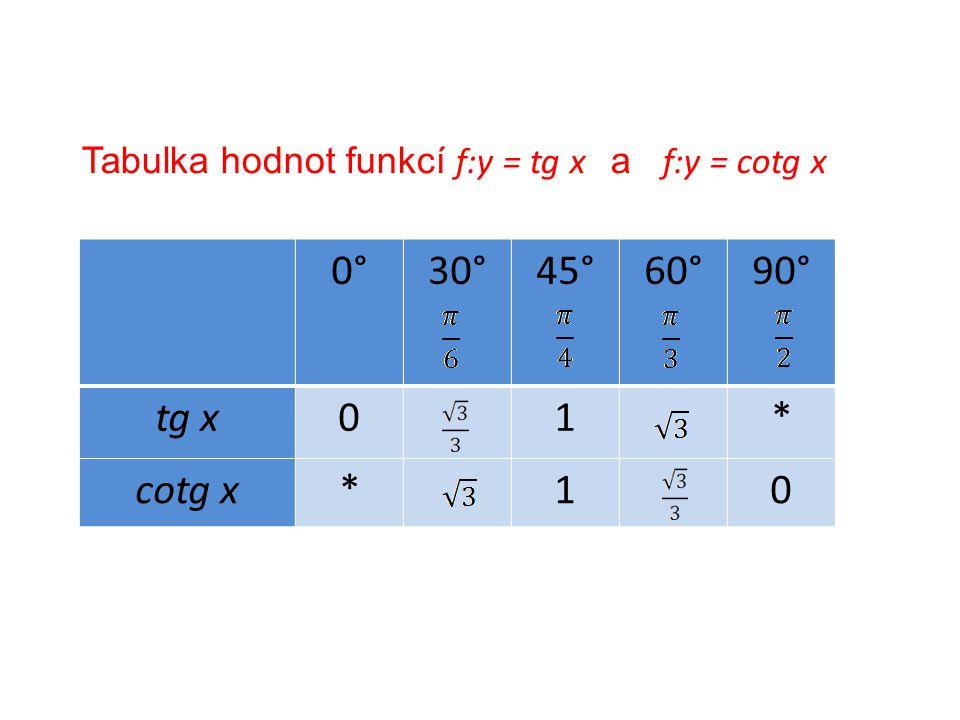 Tabulka hodnot funkcí f:y = tg x a f:y = cotg x 0°30°45°60°90° tg x01* cotg x*10