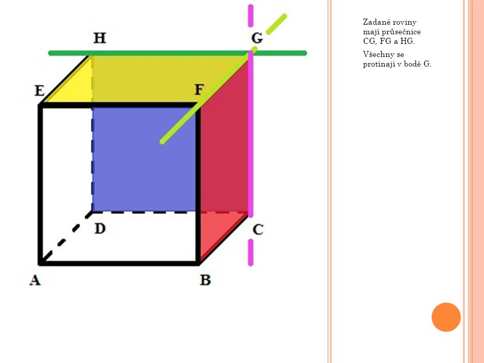 Zadané roviny mají průsečnice CG, FG a HG. Všechny se protínají v bodě G.