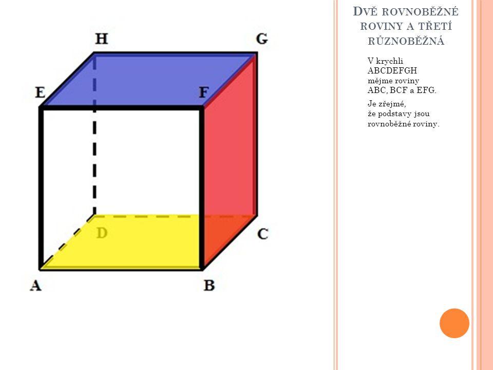 D VĚ ROVNOBĚŽNÉ ROVINY A TŘETÍ RŮZNOBĚŽNÁ V krychli ABCDEFGH mějme roviny ABC, BCF a EFG. Je zřejmé, že podstavy jsou rovnoběžné roviny.