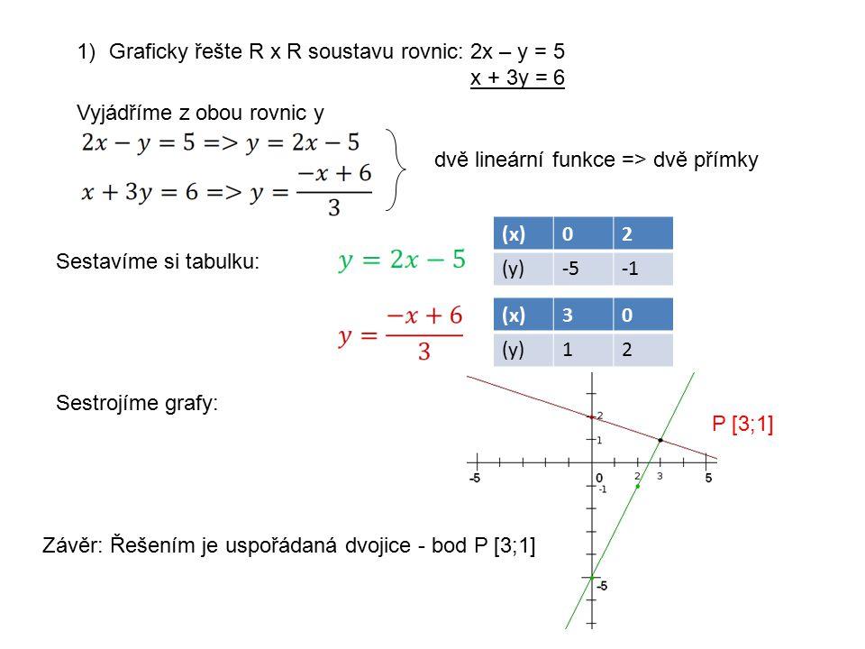 1)Graficky řešte R x R soustavu rovnic: 2x – y = 5 x + 3y = 6 dvě lineární funkce => dvě přímky Sestavíme si tabulku: (x)02 (y)-5 (x)30 (y)12 Sestrojíme grafy: P [3;1] Závěr: Řešením je uspořádaná dvojice - bod P [3;1] Vyjádříme z obou rovnic y