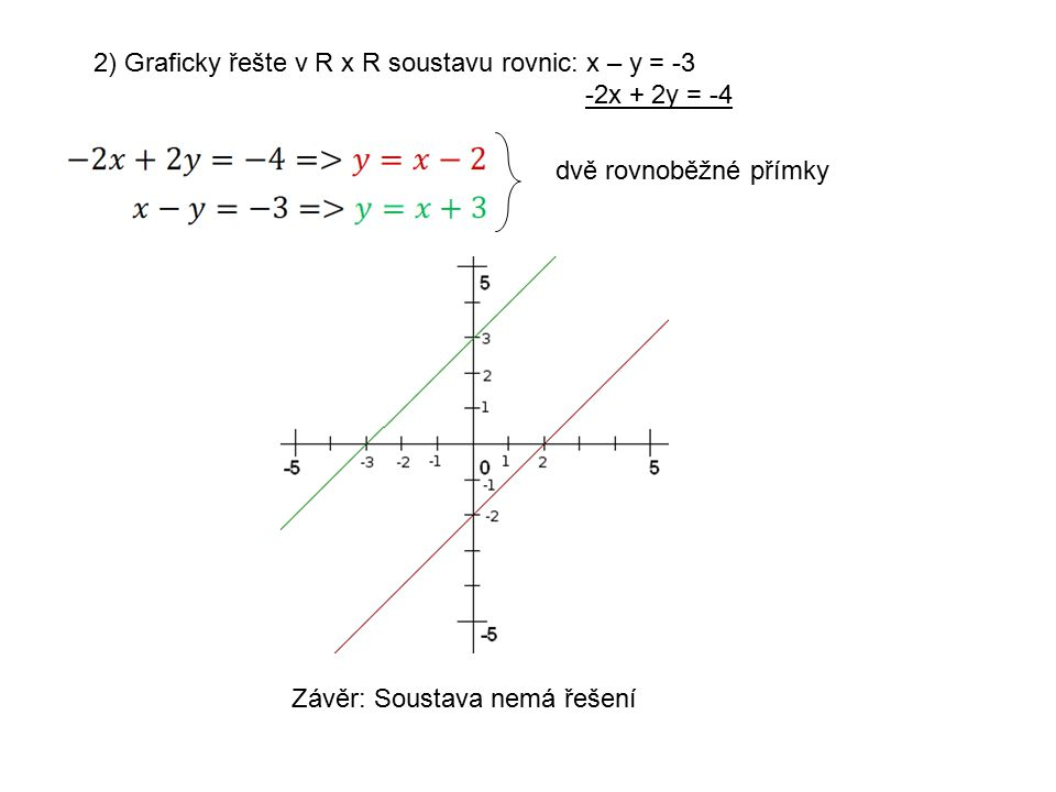 2) Graficky řešte v R x R soustavu rovnic: x – y = -3 -2x + 2y = -4 dvě rovnoběžné přímky Závěr: Soustava nemá řešení