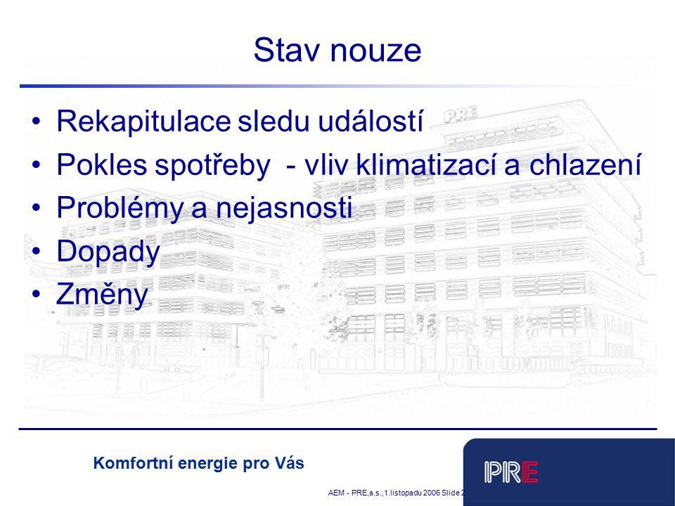 Tobias Schnadt AEM - PRE,a.s.,1.listopadu 2006 Slide 2 Komfortní energie pro Vás Stav nouze Rekapitulace sledu událostí Pokles spotřeby - vliv klimatizací a chlazení Problémy a nejasnosti Dopady Změny