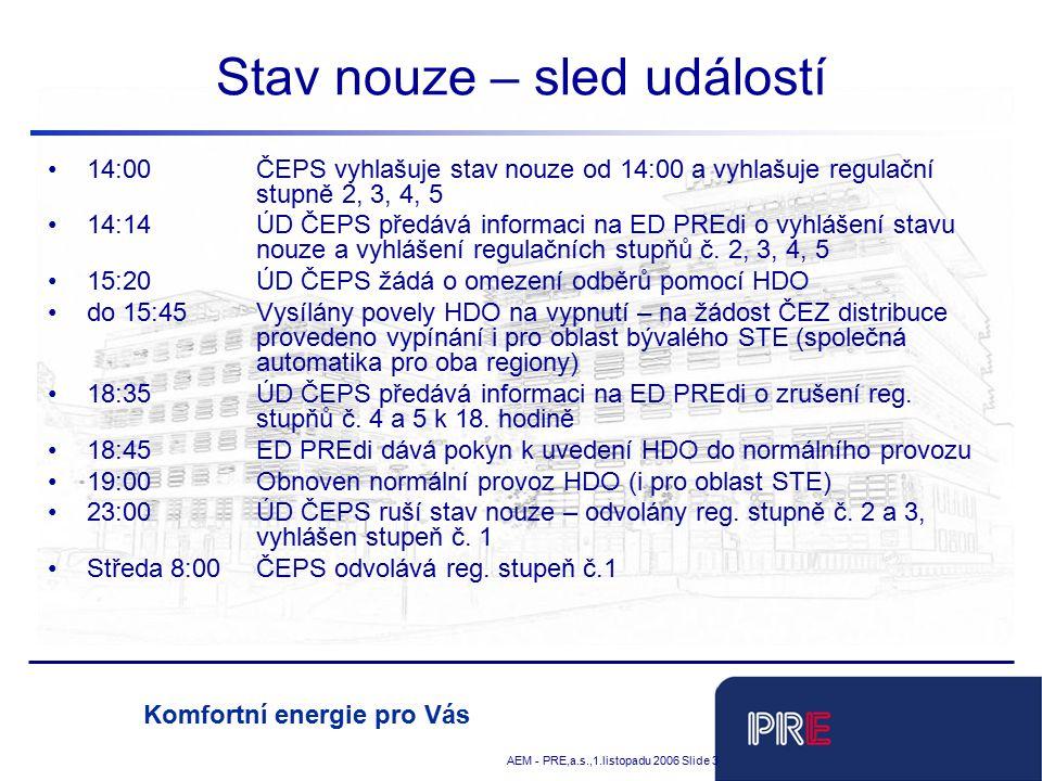 Tobias Schnadt AEM - PRE,a.s.,1.listopadu 2006 Slide 3 Komfortní energie pro Vás Stav nouze – sled událostí 14:00ČEPS vyhlašuje stav nouze od 14:00 a vyhlašuje regulační stupně 2, 3, 4, 5 14:14ÚD ČEPS předává informaci na ED PREdi o vyhlášení stavu nouze a vyhlášení regulačních stupňů č.