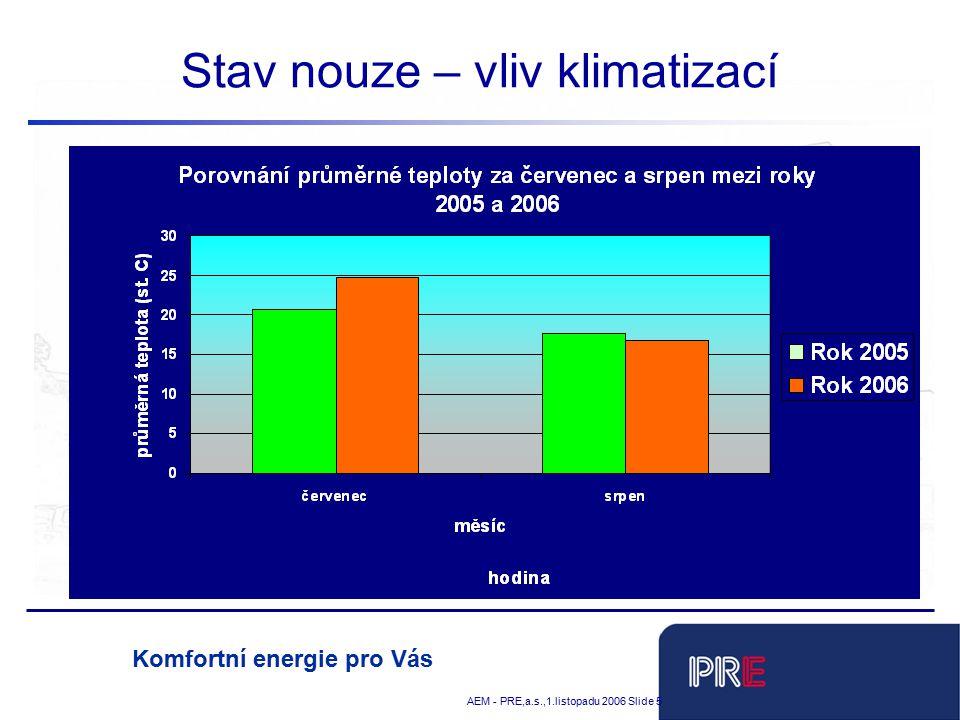 Tobias Schnadt AEM - PRE,a.s.,1.listopadu 2006 Slide 5 Komfortní energie pro Vás Stav nouze – vliv klimatizací