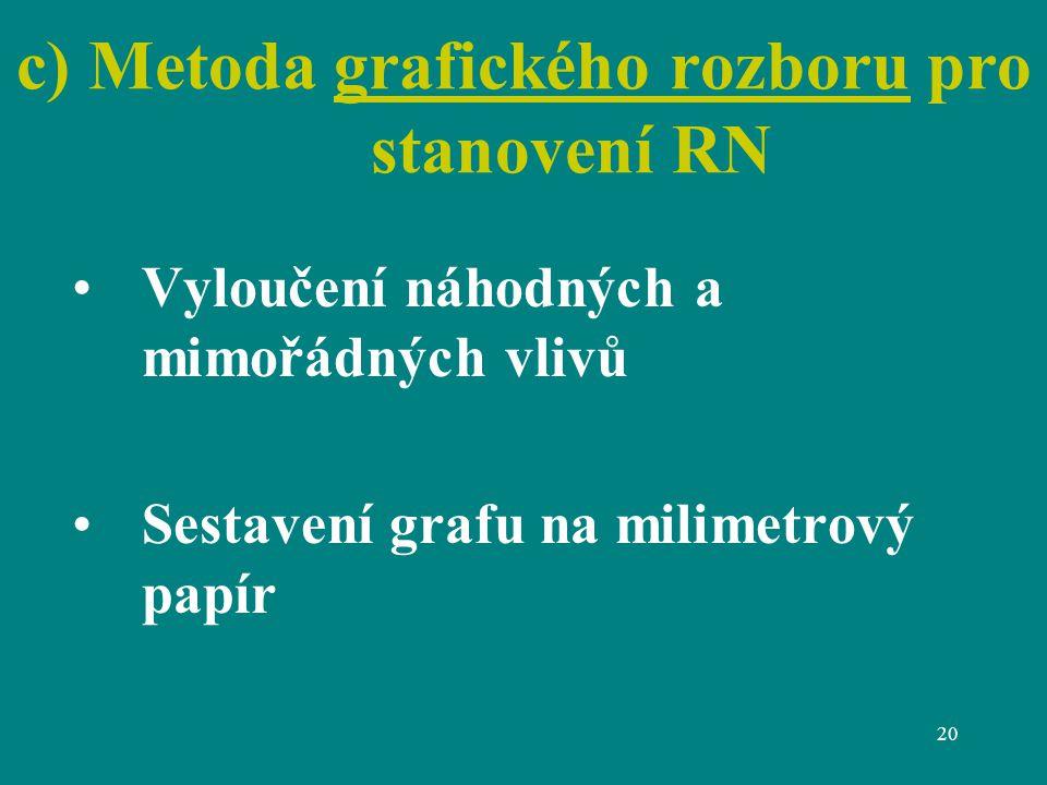 20 c) Metoda grafického rozboru pro stanovení RN Vyloučení náhodných a mimořádných vlivů Sestavení grafu na milimetrový papír