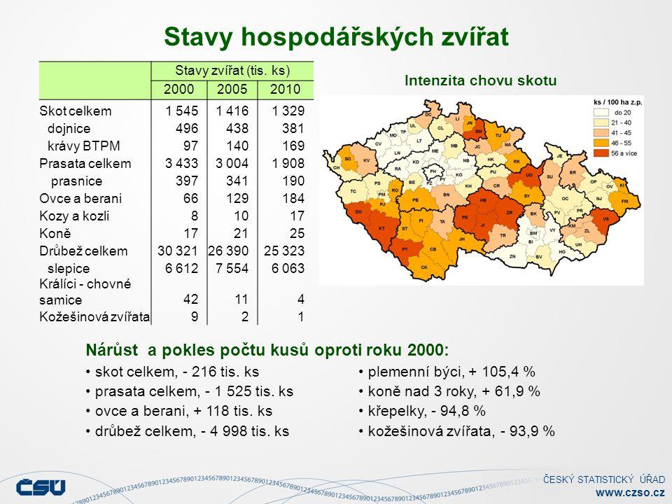 ČESKÝ STATISTICKÝ ÚŘAD www.czso.cz Stavy hospodářských zvířat skot celkem, - 216 tis.