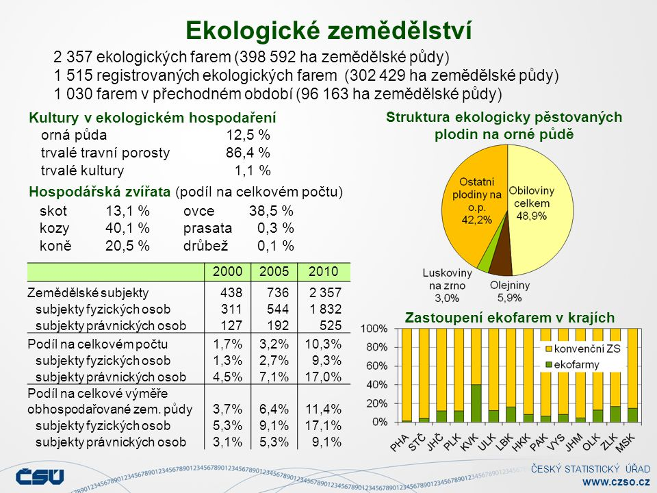 ČESKÝ STATISTICKÝ ÚŘAD www.czso.cz Ekologické zemědělství Struktura ekologicky pěstovaných plodin na orné půdě Kultury v ekologickém hospodaření orná půda 12,5 % trvalé travní porosty 86,4 % trvalé kultury 1,1 % skot 13,1 % kozy40,1 % koně20,5 % ovce 38,5 % prasata 0,3 % drůbež 0,1 % 2 357 ekologických farem (398 592 ha zemědělské půdy) 1 515 registrovaných ekologických farem (302 429 ha zemědělské půdy) 1 030 farem v přechodném období (96 163 ha zemědělské půdy) Hospodářská zvířata (podíl na celkovém počtu) Zastoupení ekofarem v krajích 200020052010 Zemědělské subjekty4387362 357 subjekty fyzických osob3115441 832 subjekty právnických osob127192525 Podíl na celkovém počtu1,7%3,2%10,3% subjekty fyzických osob1,3%2,7%9,3% subjekty právnických osob4,5%7,1%17,0% Podíl na celkové výměře obhospodařované zem.