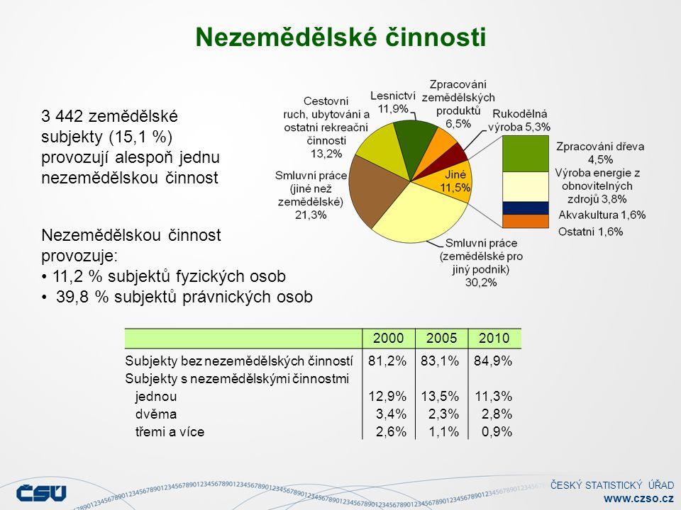 ČESKÝ STATISTICKÝ ÚŘAD www.czso.cz Nezemědělské činnosti 3 442 zemědělské subjekty (15,1 %) provozují alespoň jednu nezemědělskou činnost Nezemědělskou činnost provozuje: 11,2 % subjektů fyzických osob 39,8 % subjektů právnických osob 200020052010 Subjekty bez nezemědělských činností81,2%83,1%84,9% Subjekty s nezemědělskými činnostmi jednou12,9%13,5%11,3% dvěma3,4%2,3%2,8% třemi a více2,6%1,1%0,9%