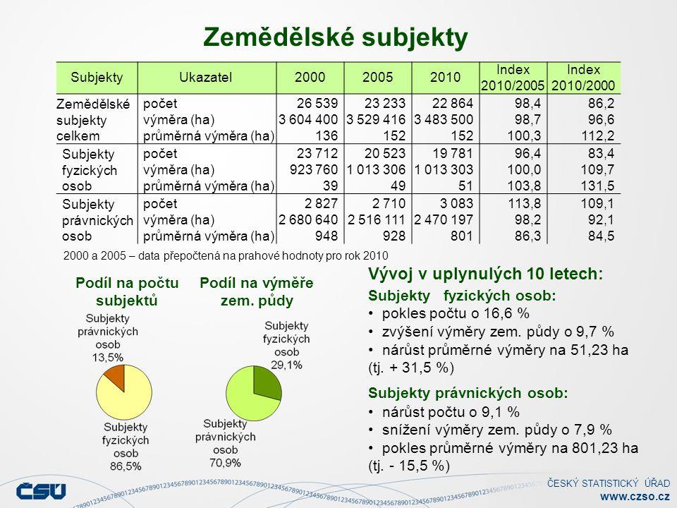 ČESKÝ STATISTICKÝ ÚŘAD www.czso.cz Podíl na počtu subjektů Zemědělské subjekty Vývoj v uplynulých 10 letech: Subjekty fyzických osob: pokles počtu o 16,6 % zvýšení výměry zem.