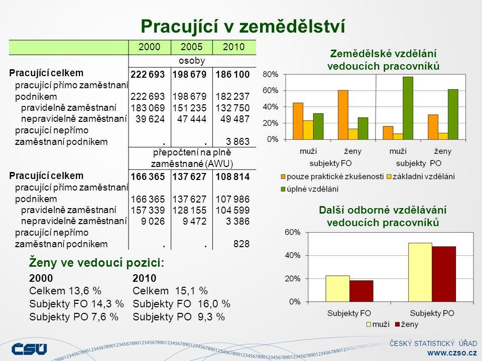 ČESKÝ STATISTICKÝ ÚŘAD www.czso.cz Pracující v zemědělství 2000 Celkem 13,6 % Subjekty FO 14,3 % Subjekty PO 7,6 % 2010 Celkem 15,1 % Subjekty FO 16,0 % Subjekty PO 9,3 % Zemědělské vzdělání vedoucích pracovníků Další odborné vzdělávání vedoucích pracovníků Ženy ve vedoucí pozici: 200020052010 osoby Pracující celkem 222 693198 679186 100 pracující přímo zaměstnaní podnikem 222 693198 679182 237 pravidelně zaměstnaní 183 069151 235132 750 nepravidelně zaměstnaní 39 62447 44449 487 pracující nepřímo zaměstnaní podnikem..3 863 přepočtení na plně zaměstnané (AWU) Pracující celkem 166 365137 627108 814 pracující přímo zaměstnaní podnikem 166 365137 627107 986 pravidelně zaměstnaní 157 339128 155104 599 nepravidelně zaměstnaní 9 0269 4723 386 pracující nepřímo zaměstnaní podnikem..828