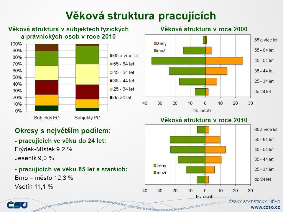 ČESKÝ STATISTICKÝ ÚŘAD www.czso.cz Věková struktura pracujících Věková struktura v subjektech fyzických a právnických osob v roce 2010 Věková struktura v roce 2010 Věková struktura v roce 2000 Okresy s největším podílem: - pracujících ve věku do 24 let: Frýdek-Místek 9,2 % Jeseník 9,0 % - pracujících ve věku 65 let a starších: Brno – město 12,3 % Vsetín 11,1 %