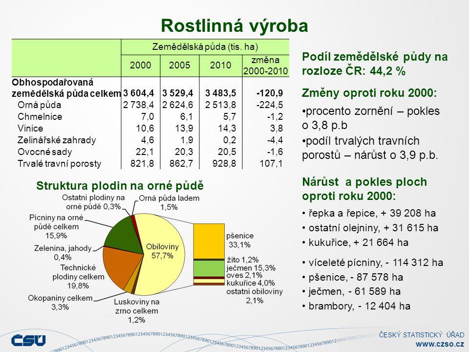 ČESKÝ STATISTICKÝ ÚŘAD www.czso.cz Rostlinná výroba Struktura plodin na orné půdě Podíl zemědělské půdy na rozloze ČR: 44,2 % Změny oproti roku 2000: procento zornění – pokles o 3,8 p.b podíl trvalých travních porostů – nárůst o 3,9 p.b.