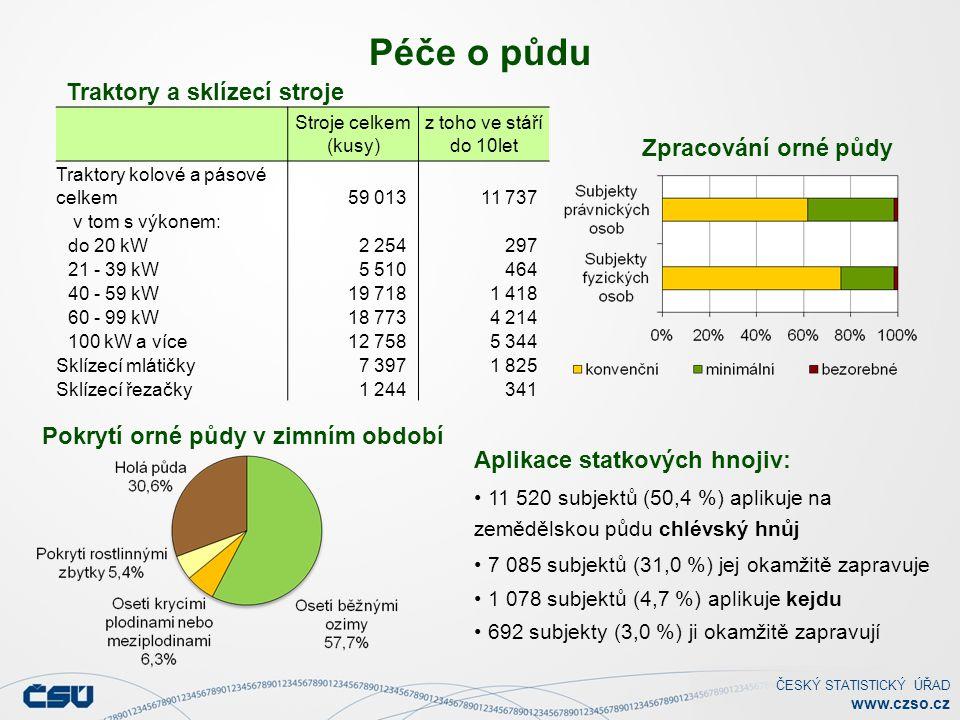 ČESKÝ STATISTICKÝ ÚŘAD www.czso.cz Péče o půdu Traktory a sklízecí stroje Aplikace statkových hnojiv: 11 520 subjektů (50,4 %) aplikuje na zemědělskou půdu chlévský hnůj 7 085 subjektů (31,0 %) jej okamžitě zapravuje 1 078 subjektů (4,7 %) aplikuje kejdu 692 subjekty (3,0 %) ji okamžitě zapravují Pokrytí orné půdy v zimním období Zpracování orné půdy Stroje celkem (kusy) z toho ve stáří do 10let Traktory kolové a pásové celkem59 01311 737 v tom s výkonem: do 20 kW2 254297 21 - 39 kW5 510464 40 - 59 kW19 7181 418 60 - 99 kW18 7734 214 100 kW a více12 7585 344 Sklízecí mlátičky7 3971 825 Sklízecí řezačky1 244341
